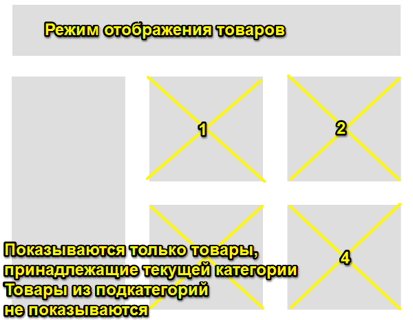 Отображение товара в категориях и списках